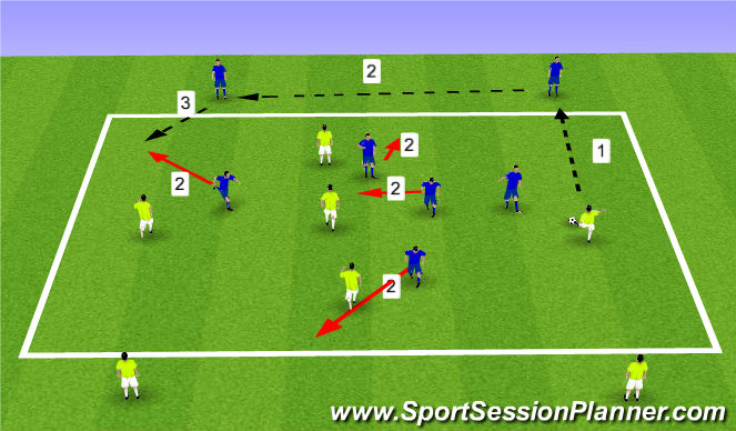 Football/Soccer Session Plan Drill (Colour): 5v5 to 4 Targets