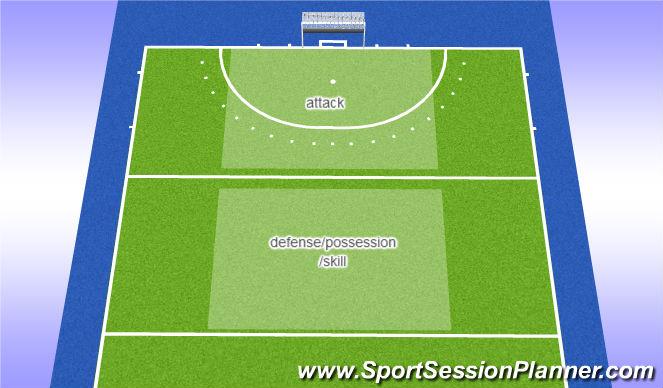Hockey Session Plan Drill (Colour): splt ex