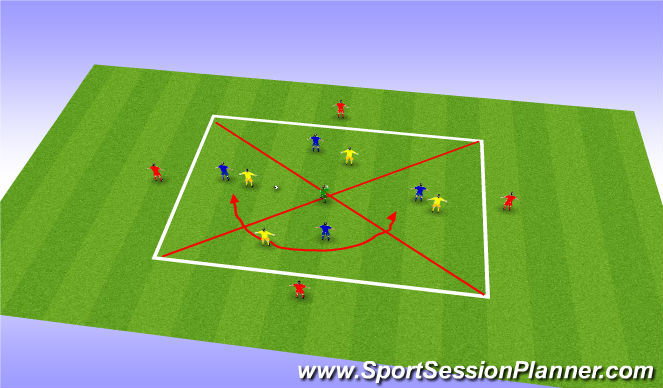 Football/Soccer Session Plan Drill (Colour): Rotation Drill