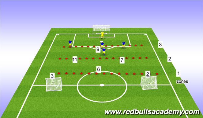 Football/Soccer Session Plan Drill (Colour): 6v5/6v6 phase