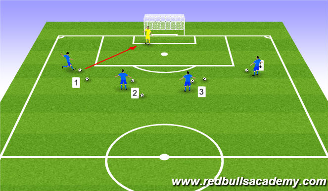Football/Soccer Session Plan Drill (Colour): Shot Stopping