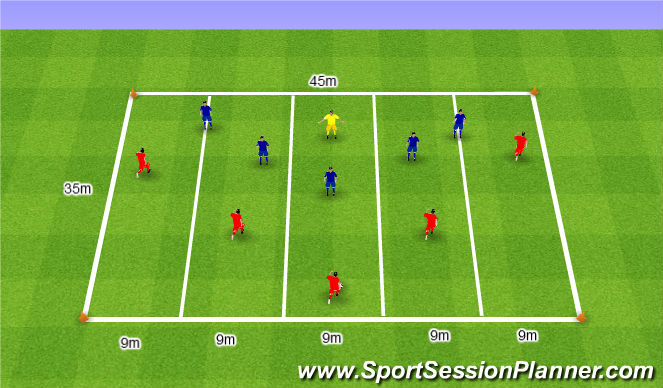 Football/Soccer Session Plan Drill (Colour): Wingers and Full Backs in different lanes. Skrzydłowi i Boczni Obrońcy na różnych torach.