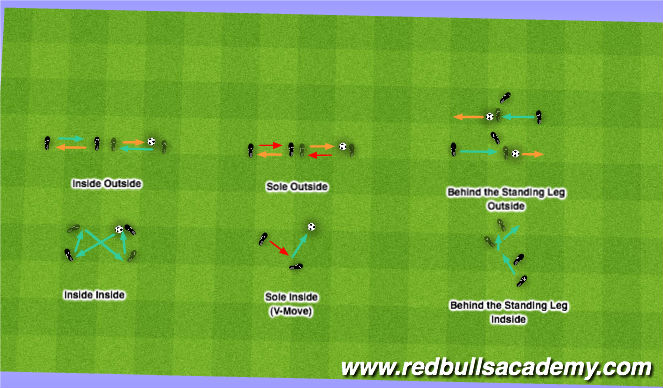 Football/Soccer Session Plan Drill (Colour): Reference: Dribbling Footwork (Yael Averbuch)