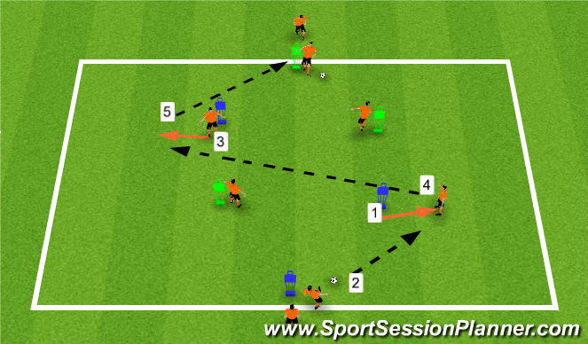 Football/Soccer Session Plan Drill (Colour): Playing the Ball Forward