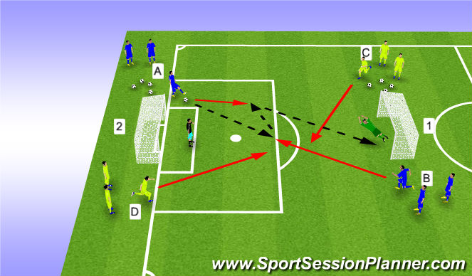 Football/Soccer Session Plan Drill (Colour): PDSA 2v2 Finishing