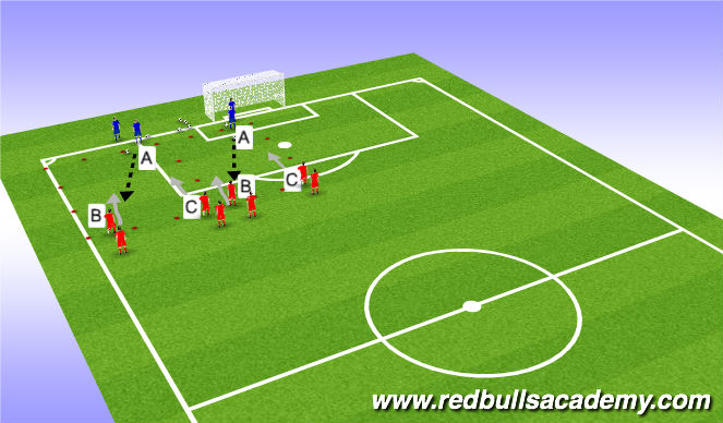 Football/Soccer Session Plan Drill (Colour): Main Activity 2 v. 1