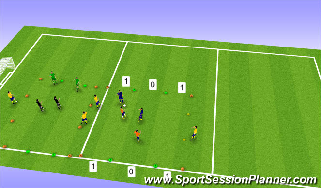Football/Soccer Session Plan Drill (Colour): 2v2 Attacking Wide Channels