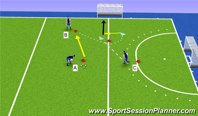Hockey Session Plan Drill (Colour): combinatie (scoren)