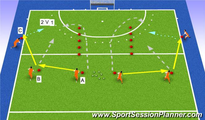 Hockey Session Plan Drill (Colour): 2v1 onder druk