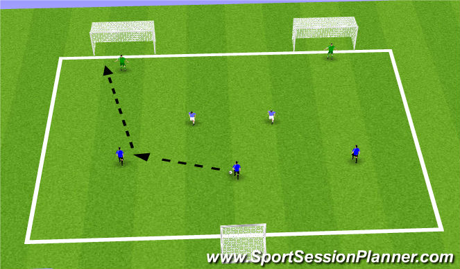 Football/Soccer Session Plan Drill (Colour): 3vs2 Finishing