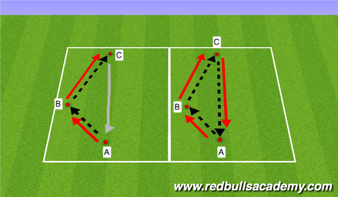 Football/Soccer Session Plan Drill (Colour): Passing/dribbling penetraion