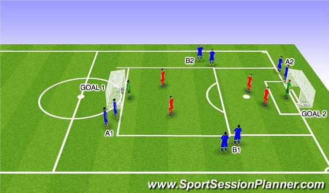 Football/Soccer Session Plan Drill (Colour): 3v2 Quick Finishing
