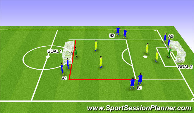 Football/Soccer Session Plan Drill (Colour): 3v2 Quick Finishing