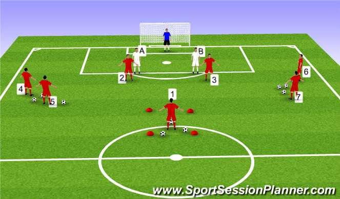 Football/Soccer Session Plan Drill (Colour): Defending headers with Central defenders Progression #2