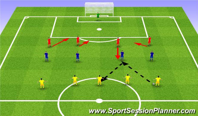 Football/Soccer Session Plan Drill (Colour): Dedicated Defence. Oddana obrona.