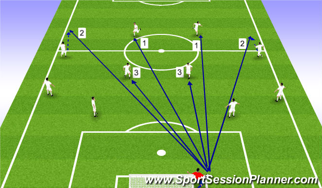 Football/Soccer Session Plan Drill (Colour): faza początkowa ataku