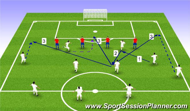 Football/Soccer Session Plan Drill (Colour): Rozwinięcie ataku na połowie przeciwnika