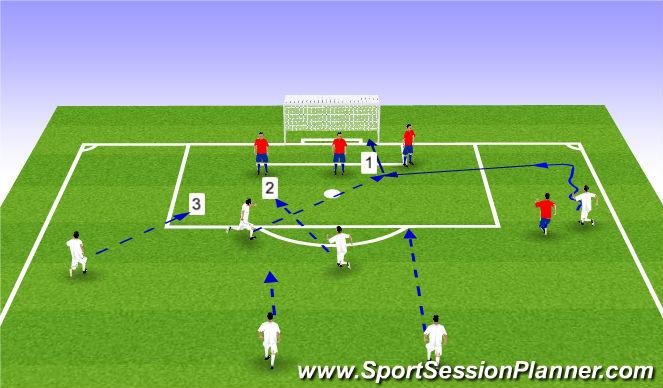 Football/Soccer Session Plan Drill (Colour): Zakończenie ataku