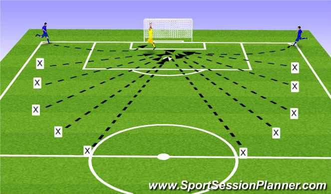 Football/Soccer Session Plan Drill (Colour): Crosses to GK