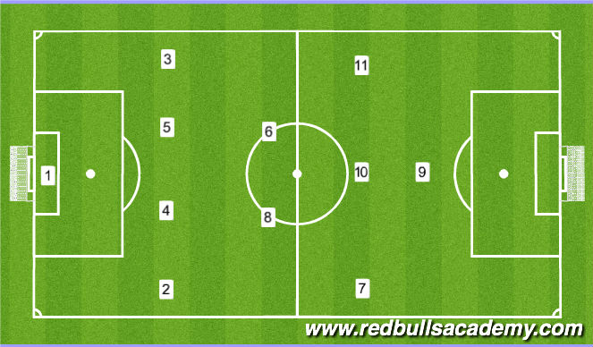 Football/Soccer Session Plan Drill (Colour): 1-4-2-3-1