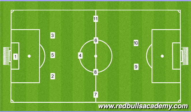 Football/Soccer Session Plan Drill (Colour): 1-3-5-2