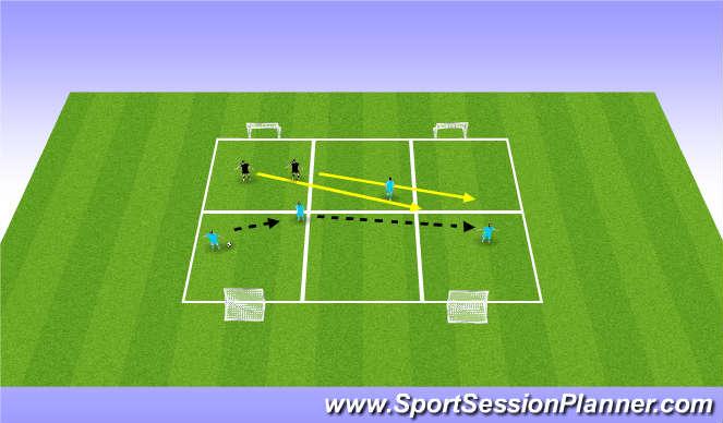 Football/Soccer Session Plan Drill (Colour): 4v2 four goal game