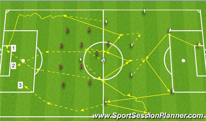 Football/Soccer Session Plan Drill (Colour): Otwarcie gry, rozwinięcie zakończenie ataku, przesuwanie